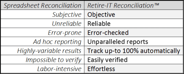 Retire-IT Reconcile compared to spreadsheet